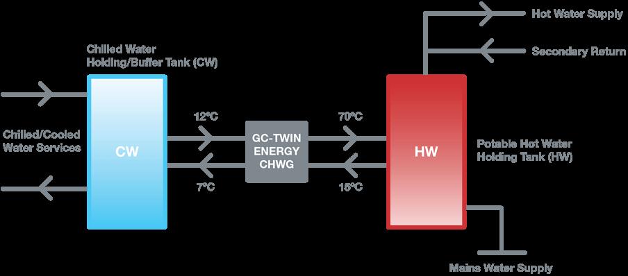 chwg-diagram
