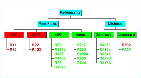 refrigerants1